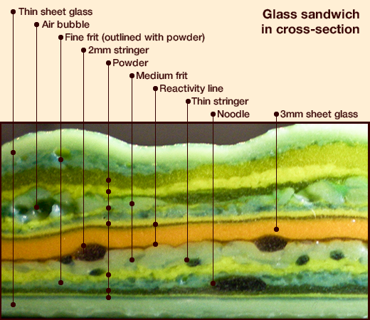 sandwich-crosssection