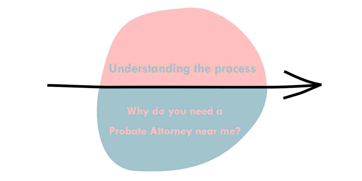 Understanding the process – Why do you need a Probate Attorney near me?