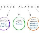 Avoid common estate planning mistakes