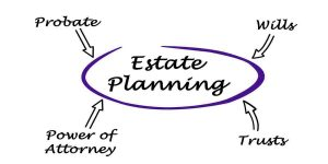 Estate Planning and Estate Planning Attorney Queens