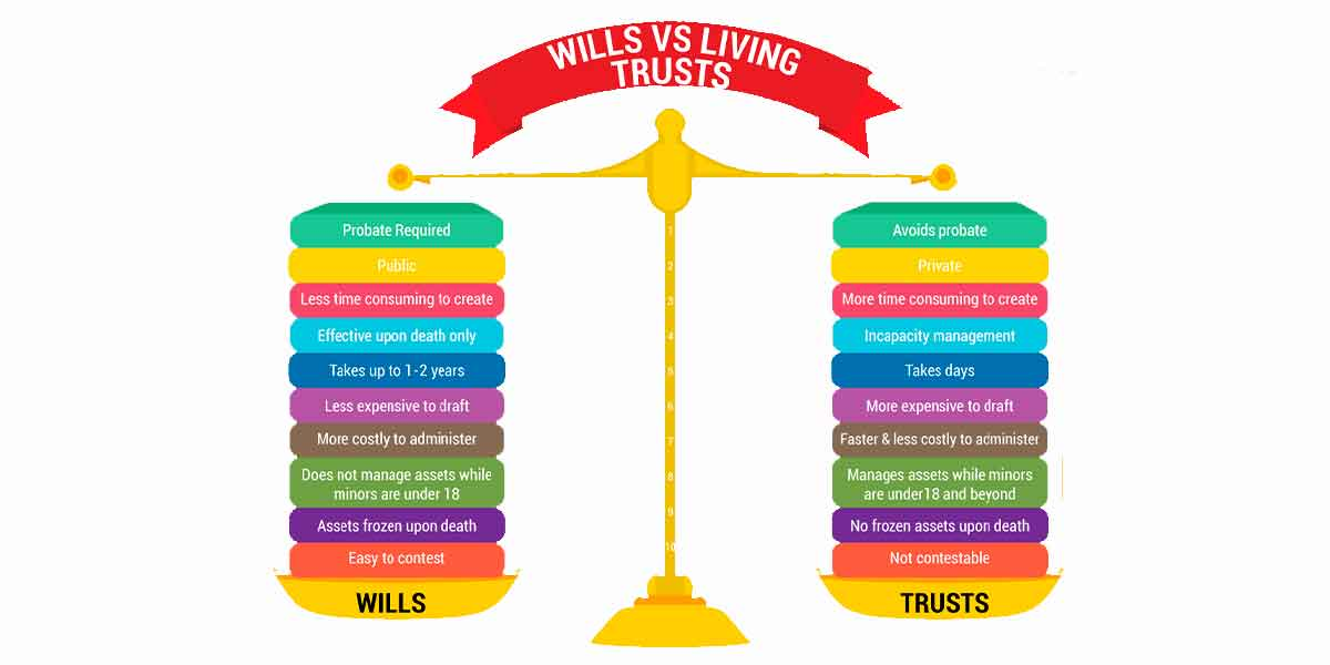 Understanding a Will and a Trust