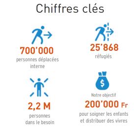 Chiffres clés Burkina Faso
