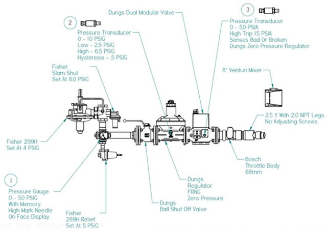 American Power Group's Stationary S3000 System diagram