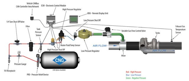 American Power Group's Vehicular V5000 System diagram