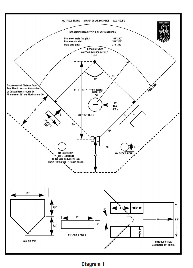 Softball Dimensions Diagram Pictures to Pin on Pinterest