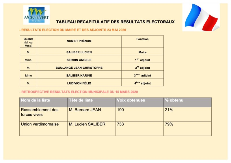Tableau récapitulatif résultats électoraux