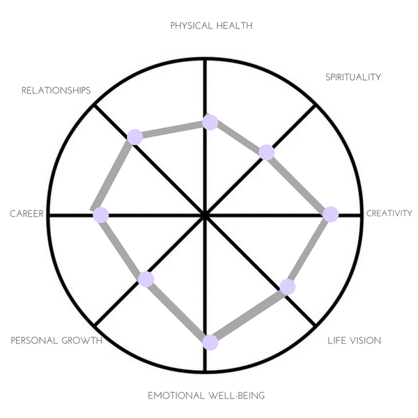 How to Use the Life Balance Wheel to Set Meaningful Goals