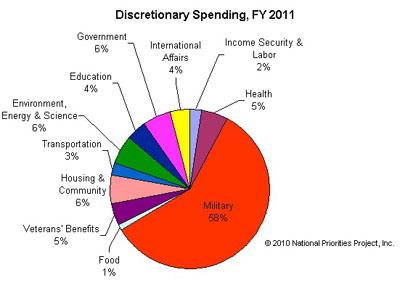 budget debate how would