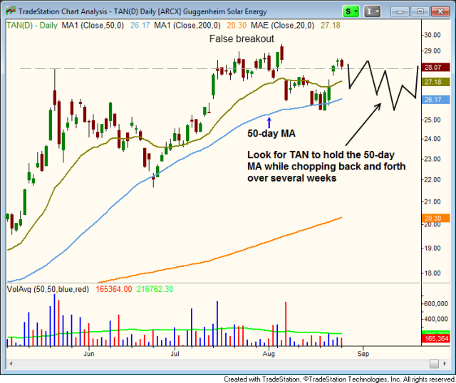 $TAN  must hold 50-day MA