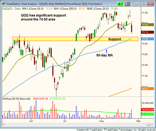 $QQQ pulling back in to support