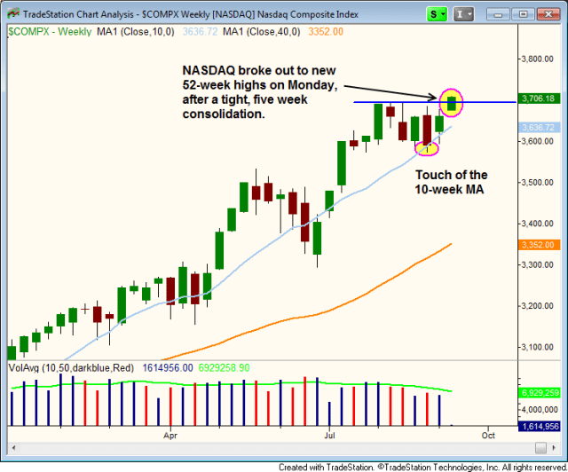 $NASDAQ Breakout