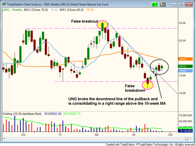 $UNG downtrend line breakout