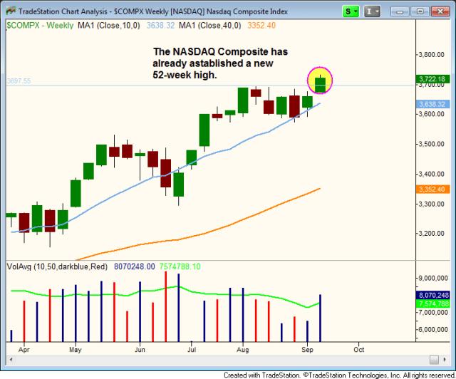 $NASDAQ NEW 52-WEEK HIGHS