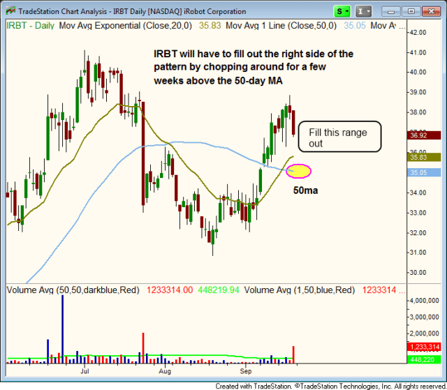 $IRBT CUP AND HANDLE PATTERN