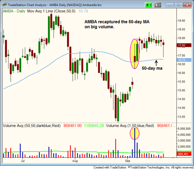 $AMBA BIG VOLUME BREAKOUT ABOVE 50MA
