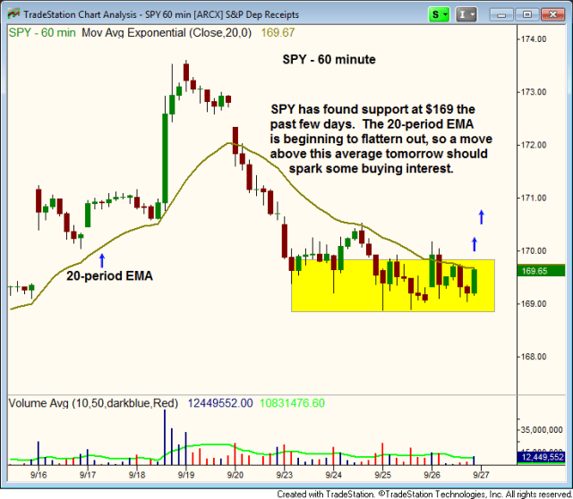 $SPY hourly chart consolidation