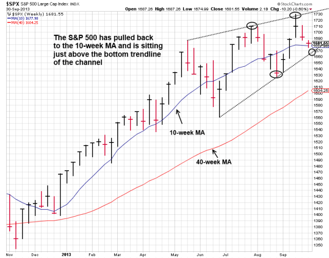 $S&P 500 WEEKLY CHANNEL