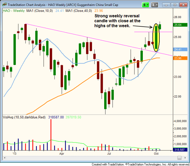 $HAO weekly bullish reversal candle