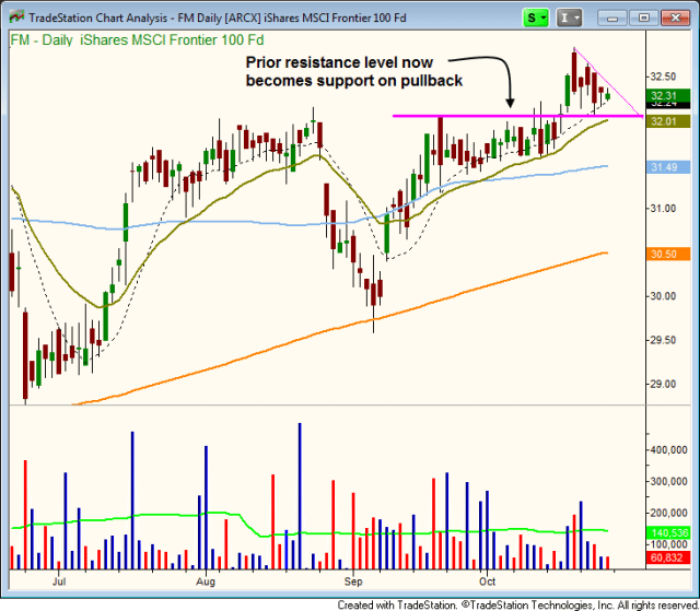 $FAS PULLBACK ENTRY