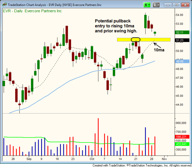 $EVER PULLBACK ENTRY