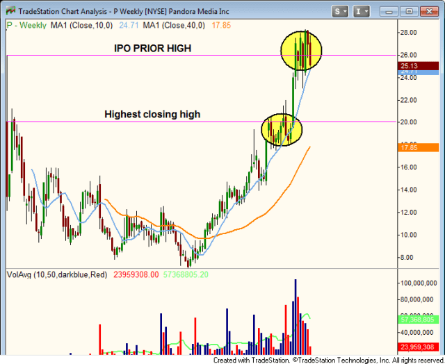 $P BREAKOUT TO NEW ALL TIME HIGHS