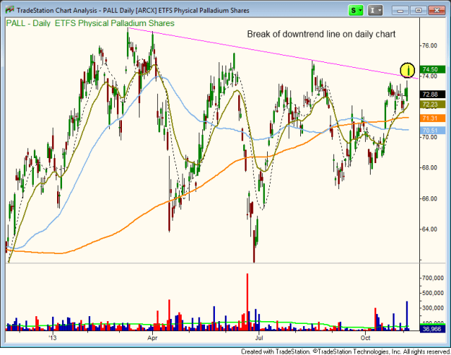 $PAL DOWNTREND LINE BREAKOUT
