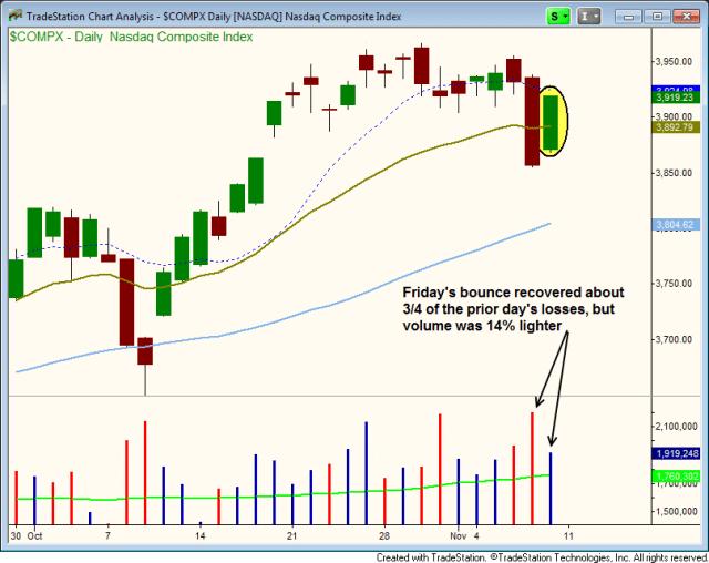 NASDAQ BULLISH REVERSAL
