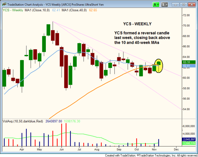 YCS BULLISH CONSOLIDATION