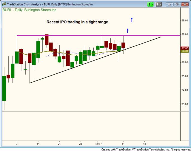 $BURL IPO breakout