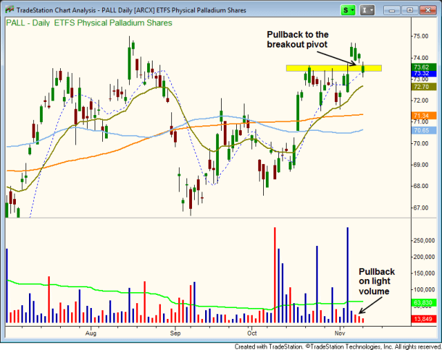 Light volume pullback in $PALL