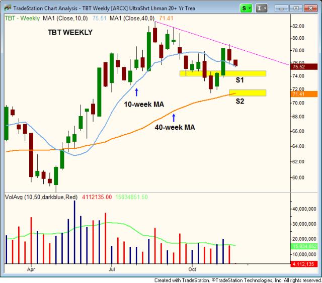 $TBT position trade bonds