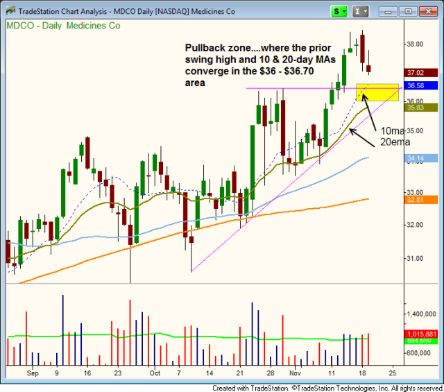 $TAN PULLBACK TO 20-DAY EMA