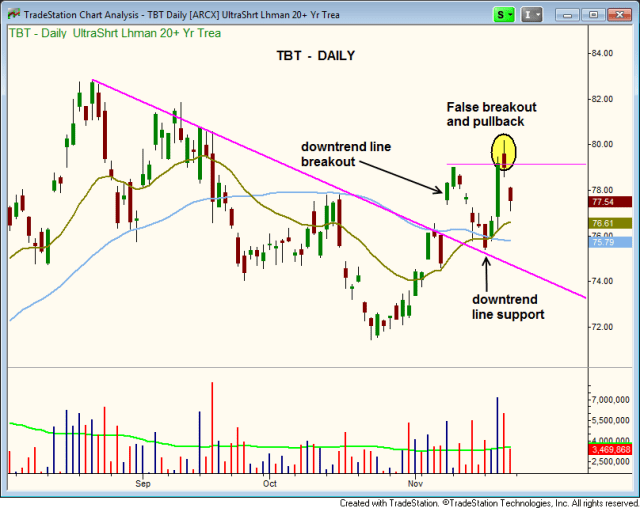 TBT how to buy a pullback to support
