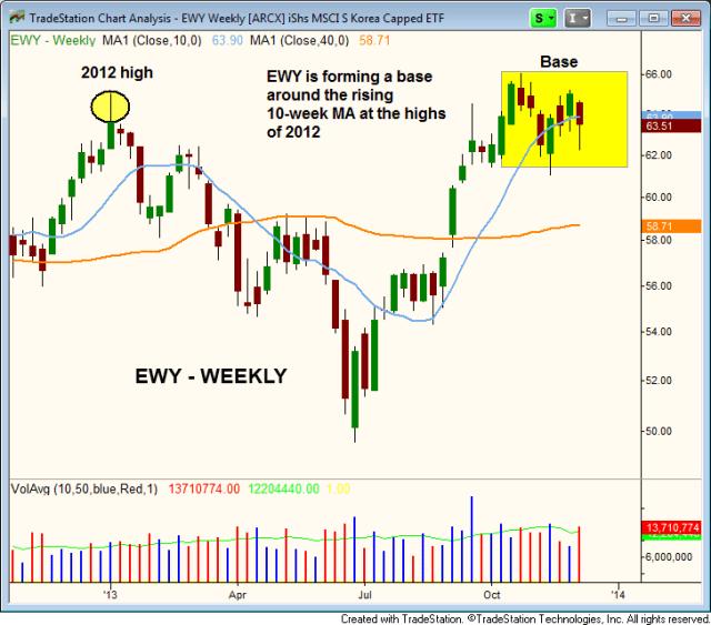 $EWY breakout above 2012 high