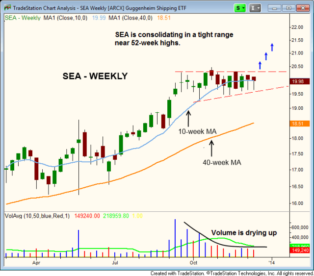 $SEA WEEKLY BULL FLAG