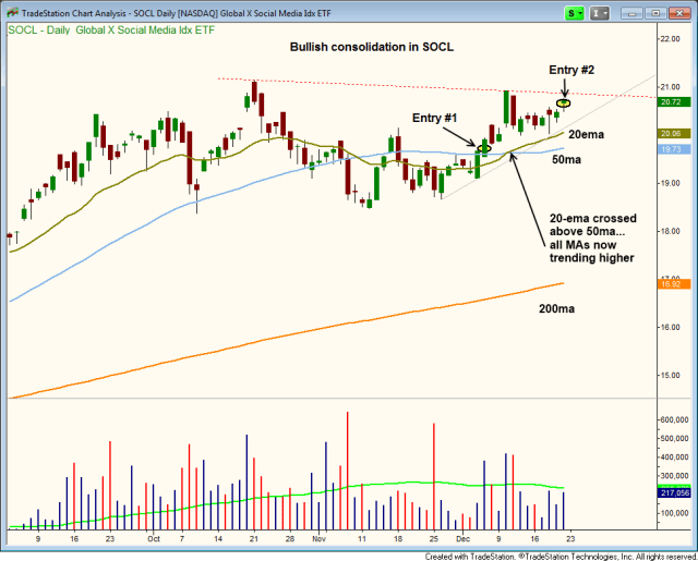 $SOCL CUP AND HANDLE BREAKOUT