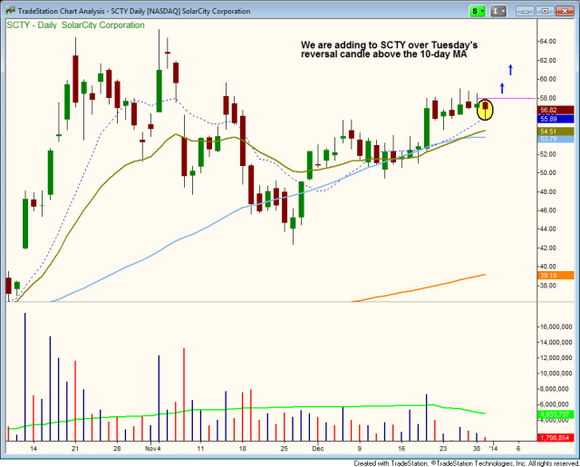 $SCTY reversal candle