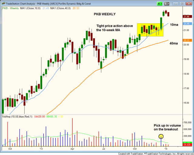 $PKB WEEKLY BREAKOUT