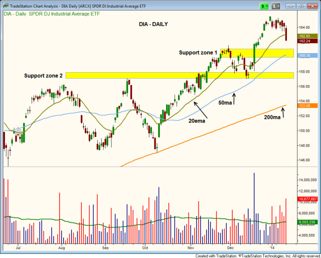 $DIA support levels