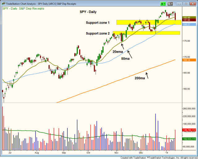 $SPY support levels