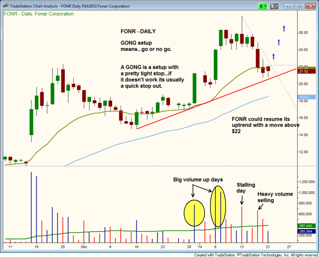 FONR PULLBACK TO 20-DAY ema