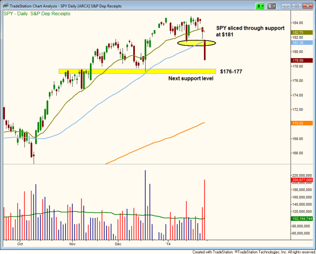 $SPY DISTRIBUTION DAY