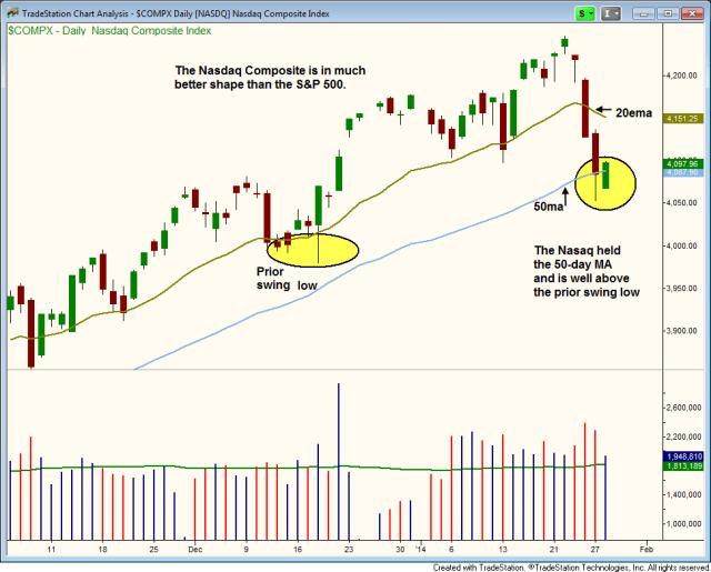 $NASDAQ RELATIVE STRENGTH