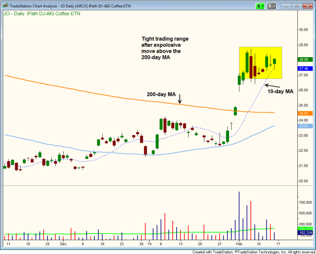$JO pullback entry off 10-day MA