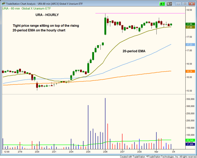 $URA tight consolidation on hourly chart