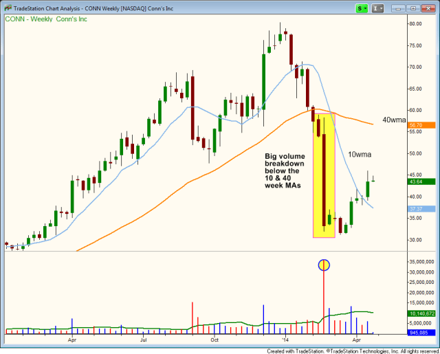 $CONN ugly breakdown on weekly chart