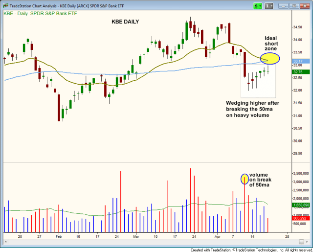 $KBE BEARISH WEDGING  action