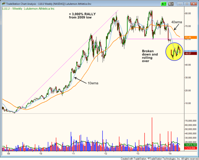 $LULU breaking down