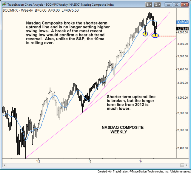 $Nasdaq how to confirm bearish reversal