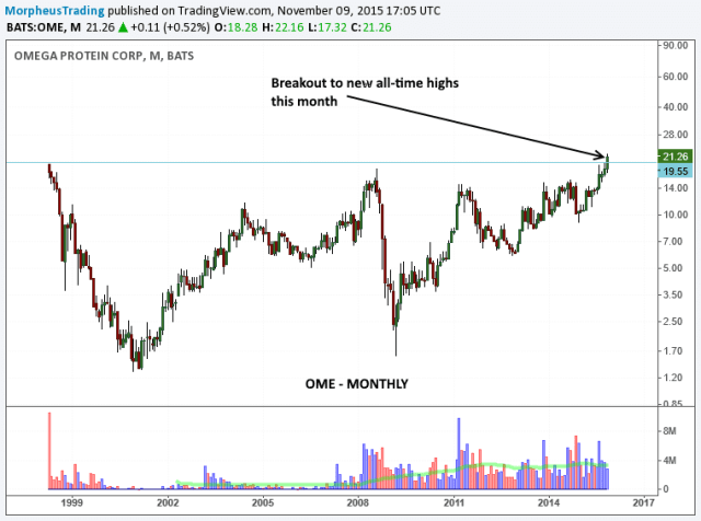 $OME MONTHLY